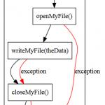 javascriptのcall graphを作成したい